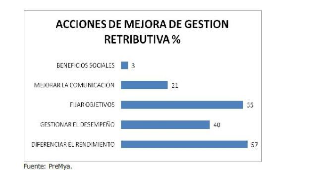 Acciones_Mejora_Gestion_Retributiva