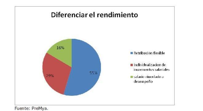 Diferenciar_Rendimiento