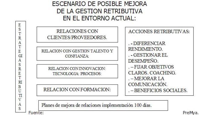 Mejora-Retribucion_entorno_crisis
