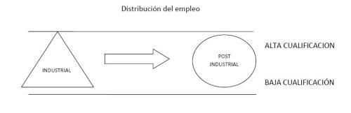 Distribucion_del_Empleo