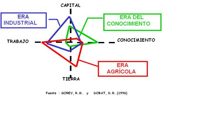 Evolución de los factores de Producción