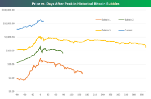 Investing precio del bitcoin cotizacion historica